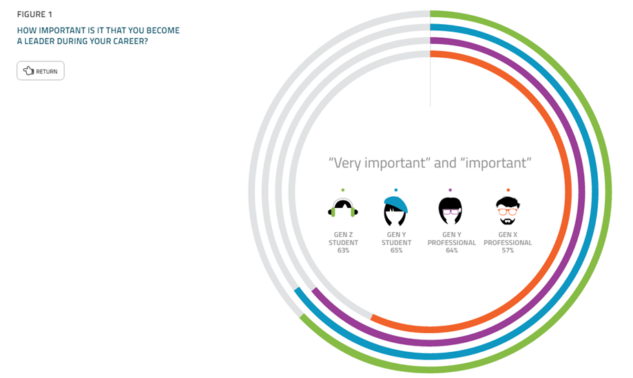 Insead releases third ebook on gens x y and z building leaders the importance of reaching a leadership position based on the global average is high within each generation over 60 percent of gen z and gen y cite it fandeluxe PDF