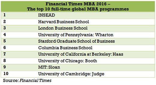 Insead Ranked 1 Global Mba Programme Insead